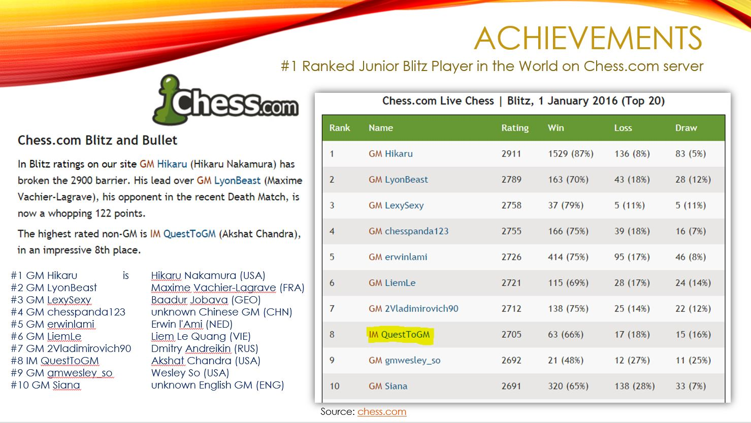 Blitz Ranking on website CHESS.COM